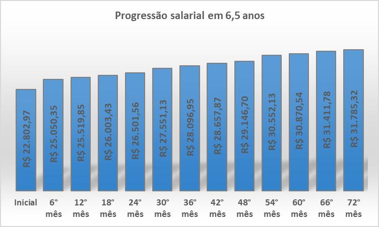 evolução salarial auditor TCU